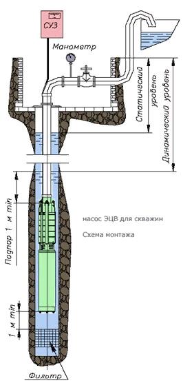 Схема насоса
