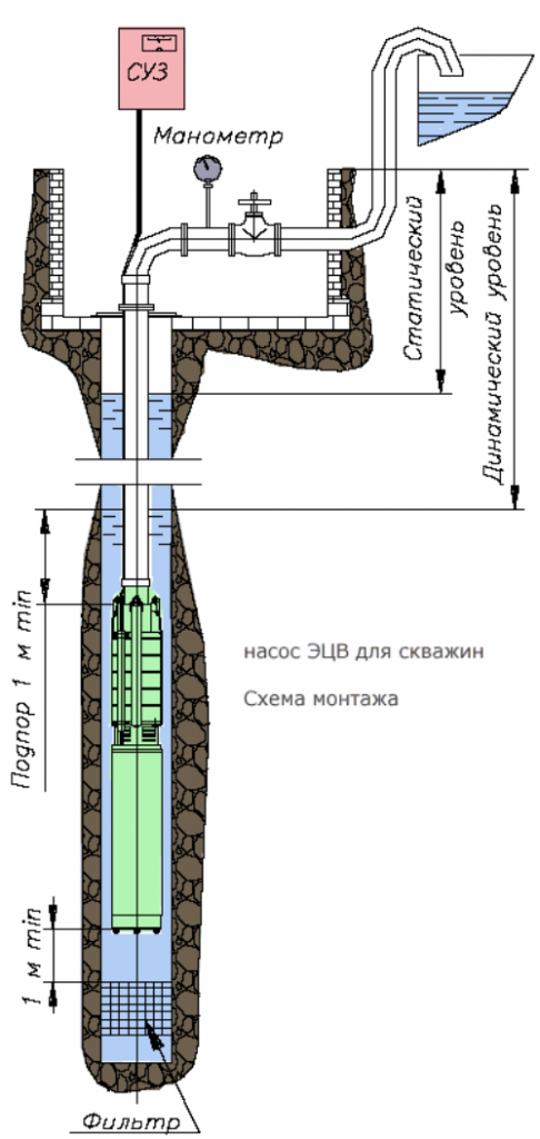 Схема установки насоса ЭЦВ